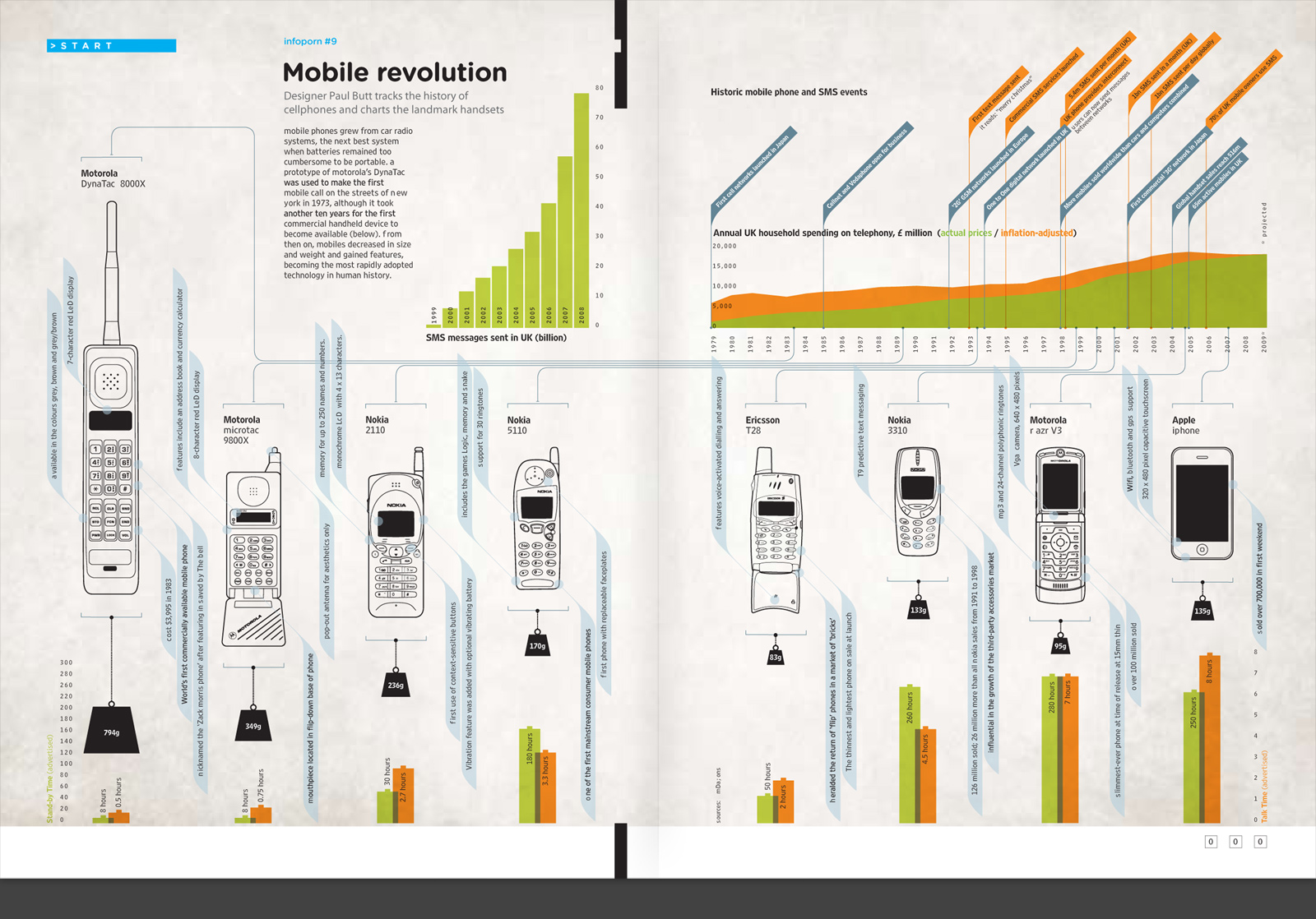 Mobile Revolution – Wired UK | § Section Design